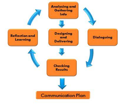 Manuel Qualitative Research in Corporate Communication
